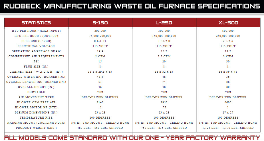 Waste Oil Heater Furnace Burners Parts And Service